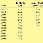 Idyllwild School academic performance steadily improves