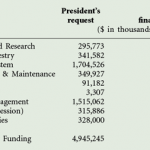 U.S. Forest Service 2012 budget passed