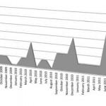 Burglaries surpass prior years