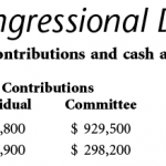 Financing congressional races in millions