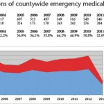 EMS study forecasts growing demand
