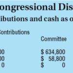 Ruiz maintains campaign funding lead