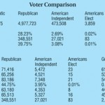 Local jurisdictions are more Republican than the state