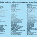 Some storm water compliance bills sent in error