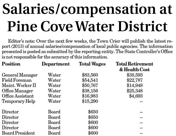 PCWD-salaries