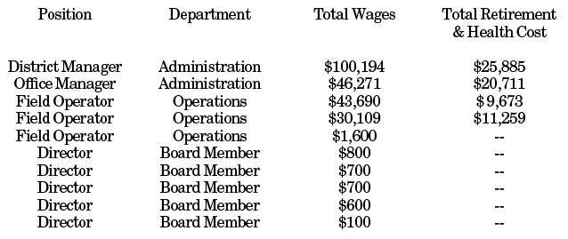fvwd-salaries