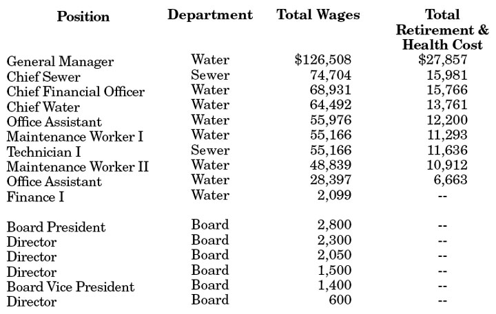 iwd-salaries