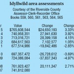 Idyllwild-area property  assessments reach all-time high