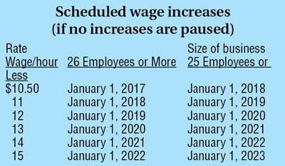 min-wage
