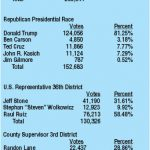 Final June 7 vote results