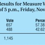 Measure W losing, while majority favor it