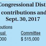 Ruiz 2018 campaign raising more funds than 2016