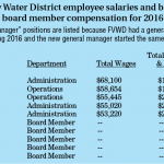Fern Valley Water District 2016 salaries and compensation
