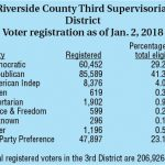 Democrats overtake Republicans in Riverside County