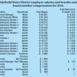 Idyllwild Water District 2016 salaries and compensation