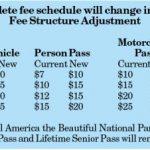 NPS raises park entrance fees