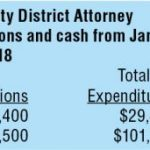 Money still important in District Attorney race