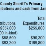 Sheriff candidates land big donations