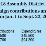 As far as campaign money, not much in Assembly race