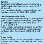 County accepting some cannabis business permit applications: Cultivation and retail sales still on hold