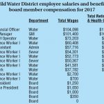 Idyllwild Water District 2017 salaries and compensation