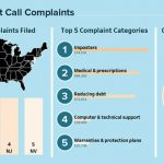 What 'Do Not Call' complaints are telling us