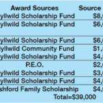 Idyllwild Scholarship Fund recipients announced