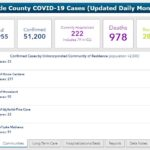 COVID-19 Local Update: Local numbers continue to rise