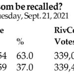 County voters reject Newsom